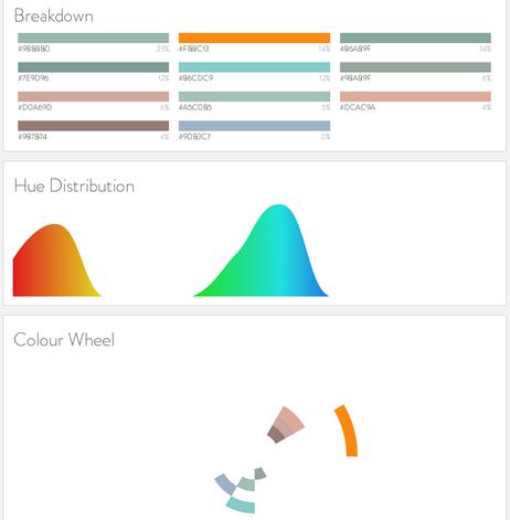 Web Colour Data for DesignYourOwnBlog.com